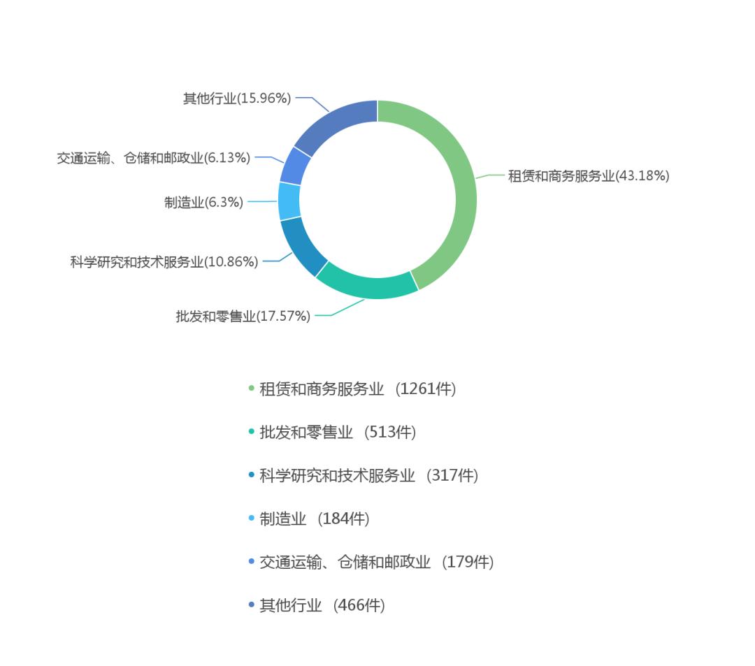 商业特许经营(加盟连锁)合同纠纷诉讼分析报告(2019) | 申浩视点
